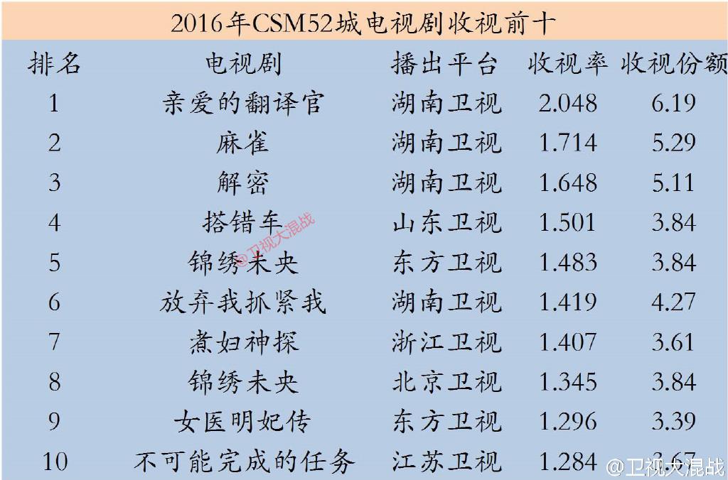 2016年度电视剧收视率排行榜 《亲爱的翻译官》第一