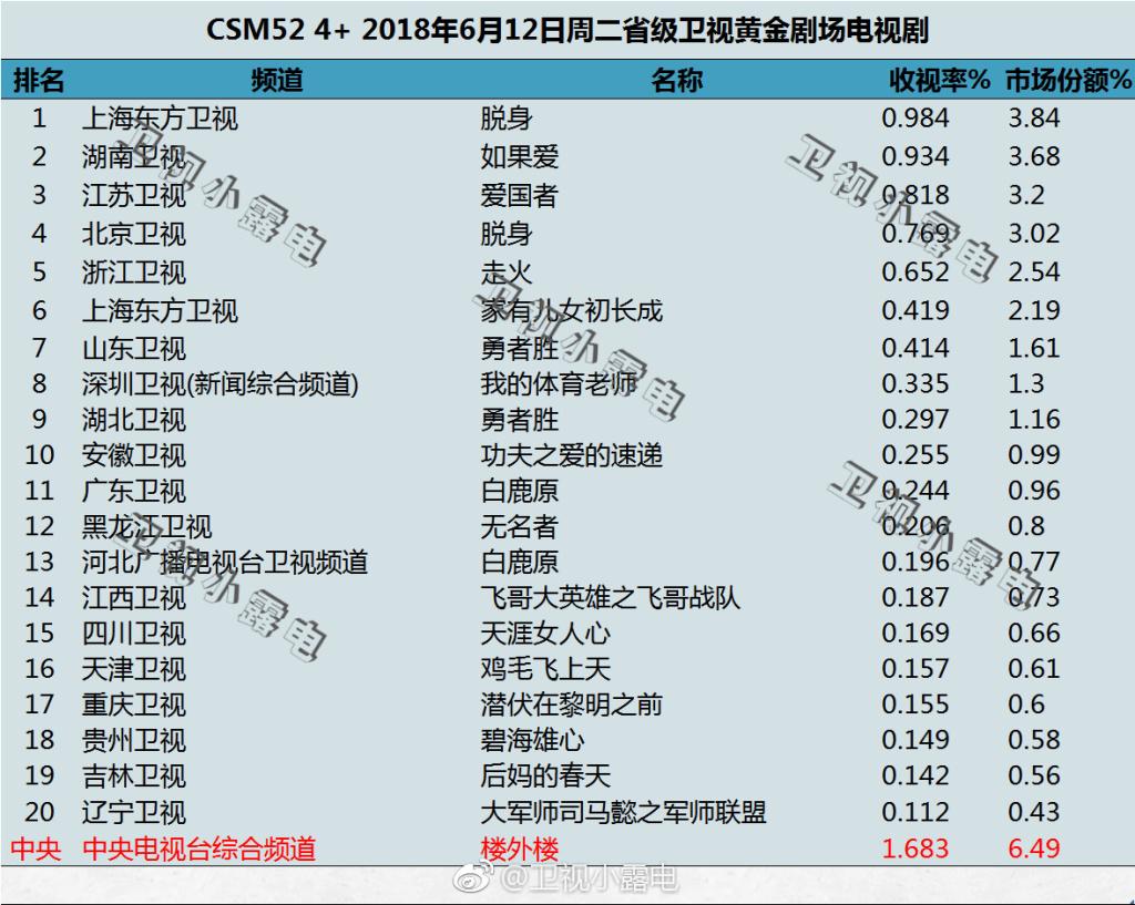 2018年6月12日电视剧收视率排行榜(脱身、如果爱、爱国者、走火、像我们一样年轻、泡沫之夏)
